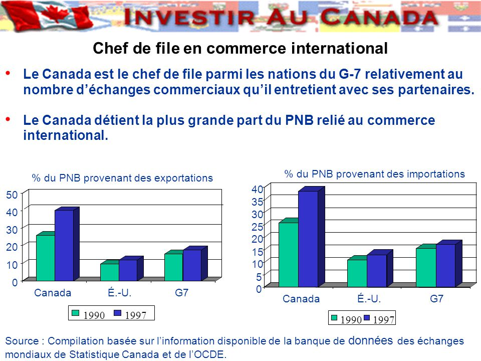 Chef de file en commerce international Le Canada est le chef de file parmi les nations du G-7 relativement au nombre d'échanges commerciaux qu'il entretient avec ses partenaires.