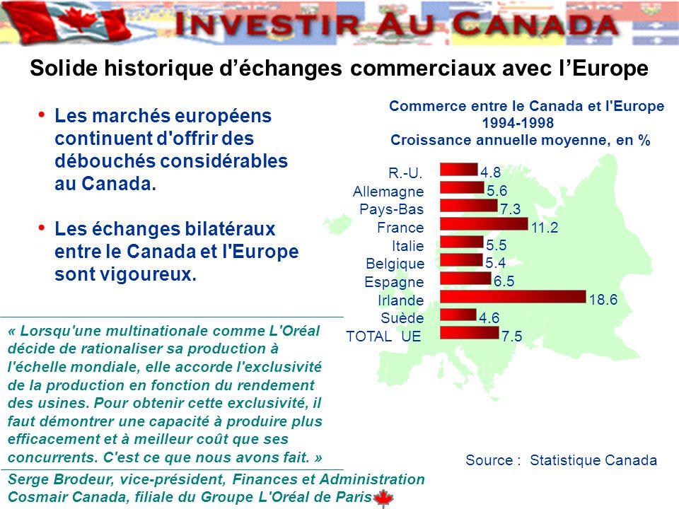 Solide historique d'échanges commerciaux avec l'Europe Les marchés européens continuent d offrir des débouchés considérables au Canada.