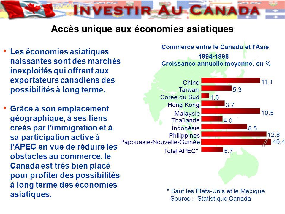 Accès unique aux économies asiatiques Commerce entre le Canada et l Asie 1994-1998 Croissance annuelle moyenne, en % 5.7 46.4 12.6 8.5 4.0 10.5 3.7 1.6 5.3 11.1 Total APEC* Papouasie-Nouvelle-Guinée Philippines Indonésie Thaïlande Malaysie Hong Kong Corée du Sud Taïwan Chine * Sauf les États-Unis et le Mexique Source : Statistique Canada Les économies asiatiques naissantes sont des marchés inexploités qui offrent aux exportateurs canadiens des possibilités à long terme.