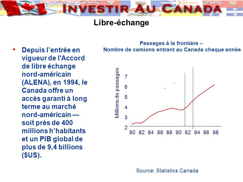 Libre-échange Passages à la frontière – Nombre de camions entrant au Canada chaque année 2 3 4 5 6 7 80828486889092949698 Millions de passages Source: Statistics Canada Depuis l'entrée en vigueur de l Accord de libre échange nord-américain (ALENA), en 1994, le Canada offre un accès garanti à long terme au marché nord-américain — soit près de 400 millions h'habitants et un PIB global de plus de 9,4 billions ($US).