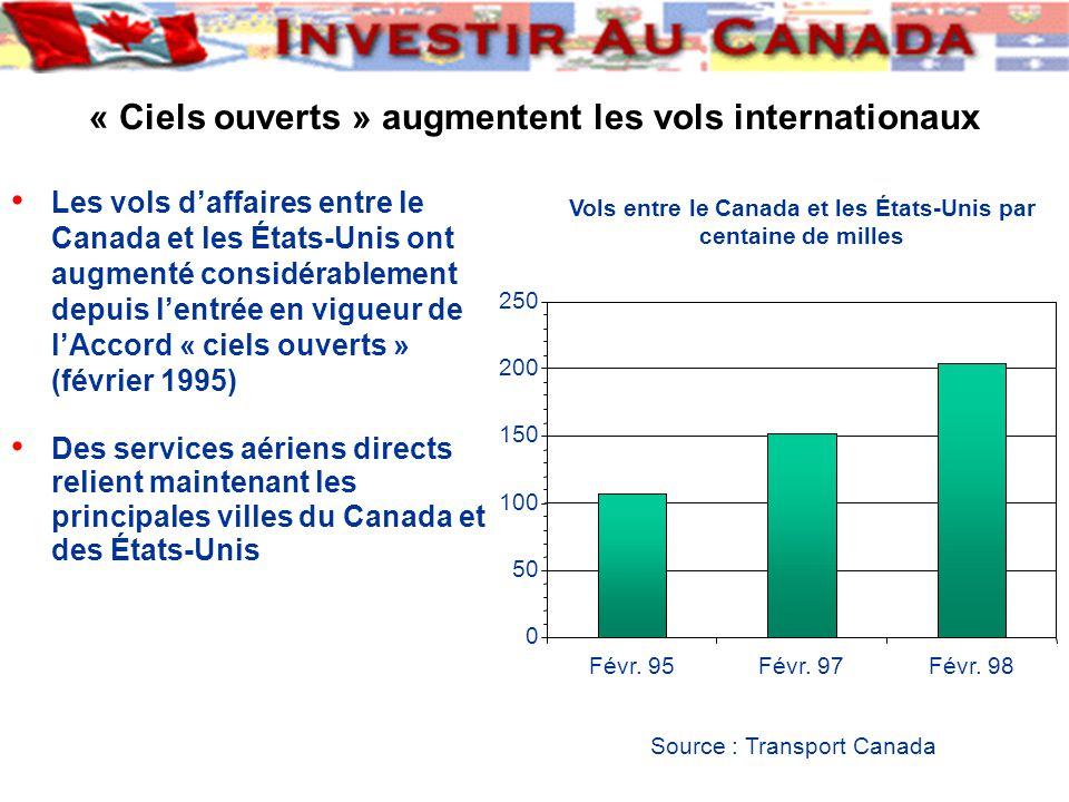 Source : Transport Canada « Ciels ouverts » augmentent les vols internationaux Les vols d'affaires entre le Canada et les États-Unis ont augmenté considérablement depuis l'entrée en vigueur de l'Accord « ciels ouverts » (février 1995) Des services aériens directs relient maintenant les principales villes du Canada et des États-Unis Vols entre le Canada et les États-Unis par centaine de milles 0 50 100 150 200 250 Févr.