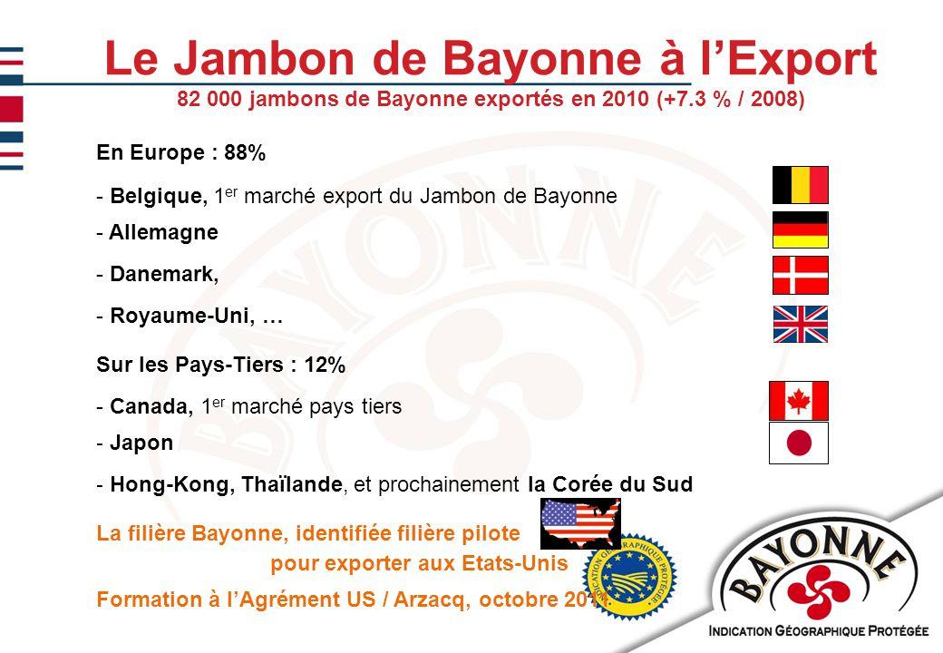 11/02/201013 Le Jambon de Bayonne à l'Export 82 000 jambons de Bayonne exportés en 2010 (+7.3 % / 2008) En Europe : 88% - Belgique, 1 er marché export du Jambon de Bayonne - Allemagne - Danemark, - Royaume-Uni, … Sur les Pays-Tiers : 12% - Canada, 1 er marché pays tiers - Japon - Hong-Kong, Thaïlande, et prochainement la Corée du Sud La filière Bayonne, identifiée filière pilote pour exporter aux Etats-Unis Formation à l'Agrément US / Arzacq, octobre 2011