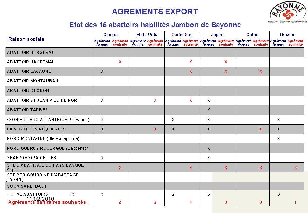 11/02/201018 AGREMENTS EXPORT Etat des 15 abattoirs habilités Jambon de Bayonne