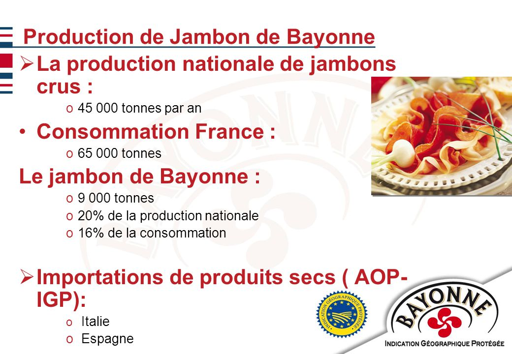 11/02/20107 Production de Jambon de Bayonne  La production nationale de jambons crus : o45 000 tonnes par an Consommation France : o65 000 tonnes Le jambon de Bayonne : o9 000 tonnes o20% de la production nationale o16% de la consommation  Importations de produits secs ( AOP- IGP): o Italie o Espagne