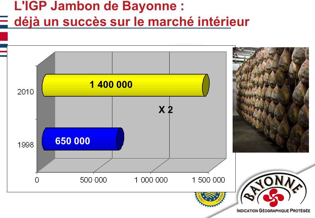 11/02/20108 L IGP Jambon de Bayonne : déjà un succès sur le marché intérieur 1 400 000 650 000 X 2