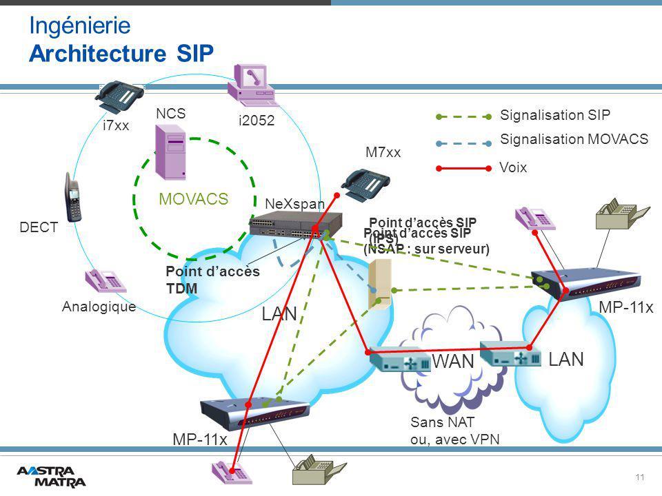 11 LAN MOVACS NeXspan Analogique DECT i7xx i2052 Point d'accès SIP (NSAP : sur serveur) WAN Signalisation SIP Voix MP-11x M7xx NCS Sans NAT ou, avec VPN Signalisation MOVACS Point d'accès TDM Ingénierie Architecture SIP Point d'accès SIP (IPS)