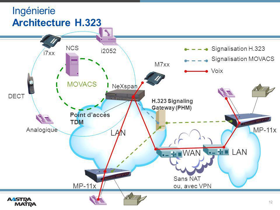 12 LAN MOVACS NeXspan Analogique DECT i7xx i2052 H.323 Signaling Gateway (PHM) WAN Signalisation H.323 Voix MP-11x M7xx NCS Sans NAT ou, avec VPN Signalisation MOVACS Point d'accès TDM Ingénierie Architecture H.323