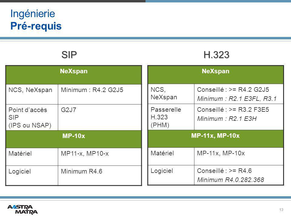13 Ingénierie Pré-requis NeXspan NCS, NeXspan Conseillé : >= R4.2 G2J5 Minimum : R2.1 E3FL, R3.1 Passerelle H.323 (PHM) Conseillé : >= R3.2 F3E5 Minimum : R2.1 E3H MP-11x, MP-10x MatérielMP-11x, MP-10x LogicielConseillé : >= R4.6 Minimum R4.0.282.368 NeXspan NCS, NeXspanMinimum : R4.2 G2J5 Point d'accès SIP (IPS ou NSAP) G2J7 MP-10x MatérielMP11-x, MP10-x LogicielMinimum R4.6 H.323SIP