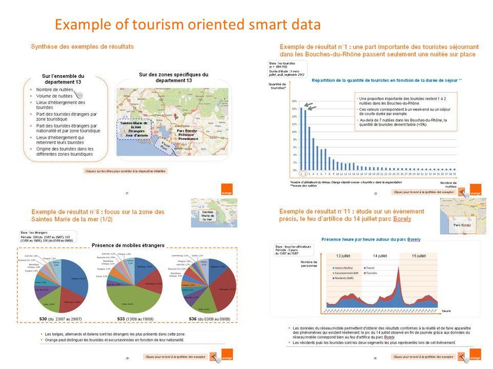 7 Orange Traffic Orange Group Confidential Example of tourism oriented smart data