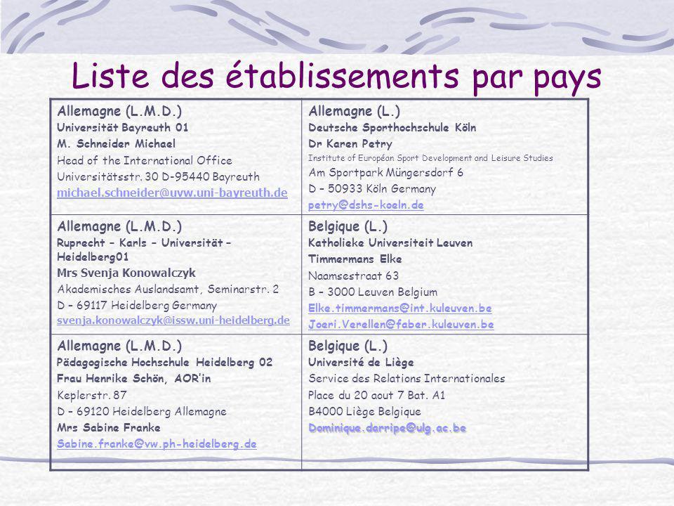 Liste des établissements par pays Allemagne (L.M.D.) Universität Bayreuth 01 M. Schneider Michael Head of the International Office Universitätsstr. 30