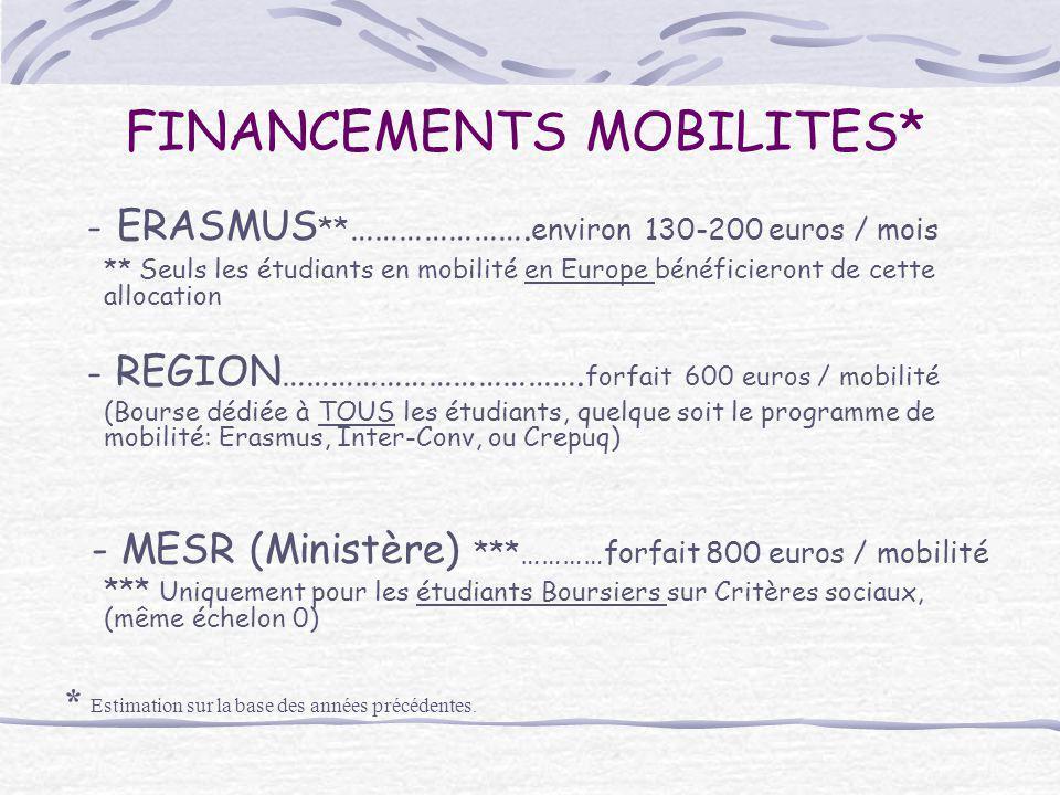 FINANCEMENTS MOBILITES* - ERASMUS ** …………………. environ 130-200 euros / mois ** Seuls les étudiants en mobilité en Europe bénéficieront de cette allocat