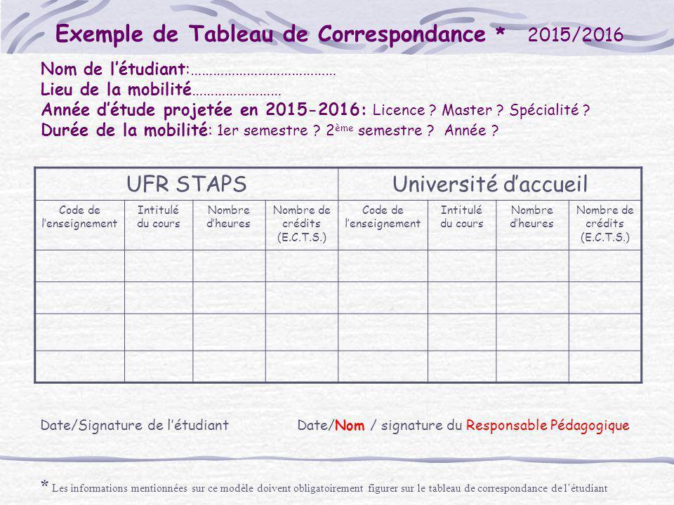 Exemple de Tableau de Correspondance *2015/2016 Nom de l'étudiant:………………………………… Lieu de la mobilité…………………… Année d'étude projetée en 2015-2016: Licen