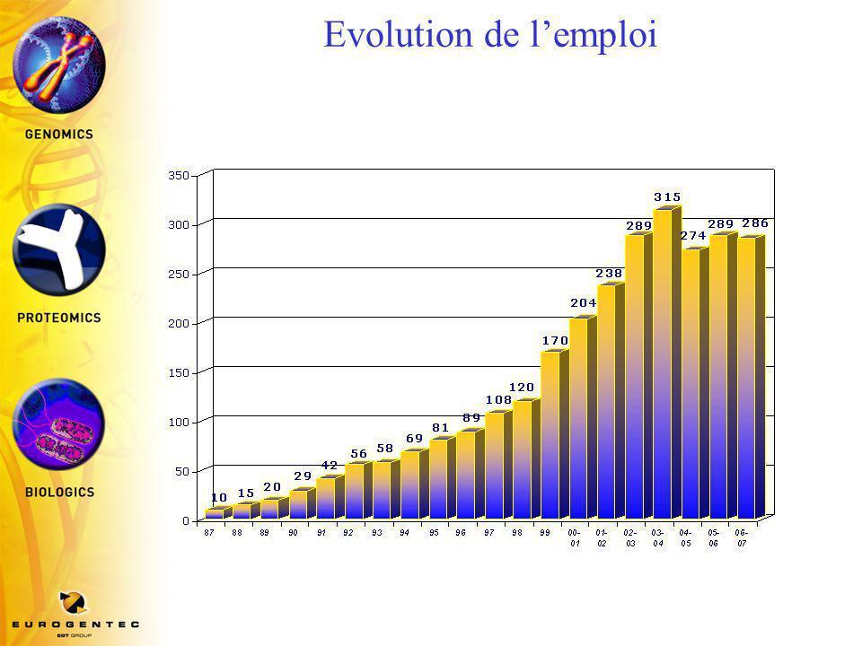 Ventes par département (2006-2007)