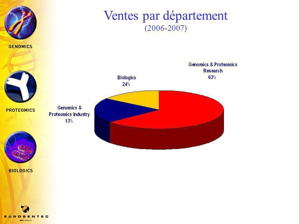 Répartition du chiffre d'affaires (2006-2007)