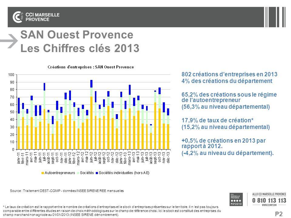P2 SAN Ouest Provence Les Chiffres clés 2013 802 créations d'entreprises en 2013 4% des créations du département 65,2% des créations sous le régime de