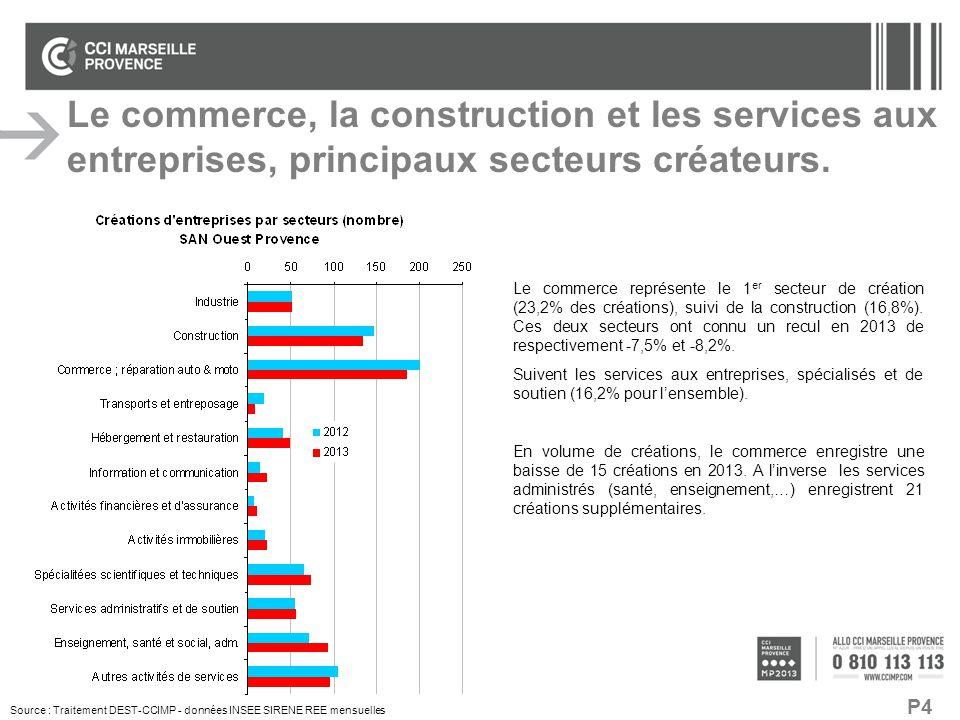 P4 Source : Traitement DEST-CCIMP - données INSEE SIRENE REE mensuelles Le commerce, la construction et les services aux entreprises, principaux secte