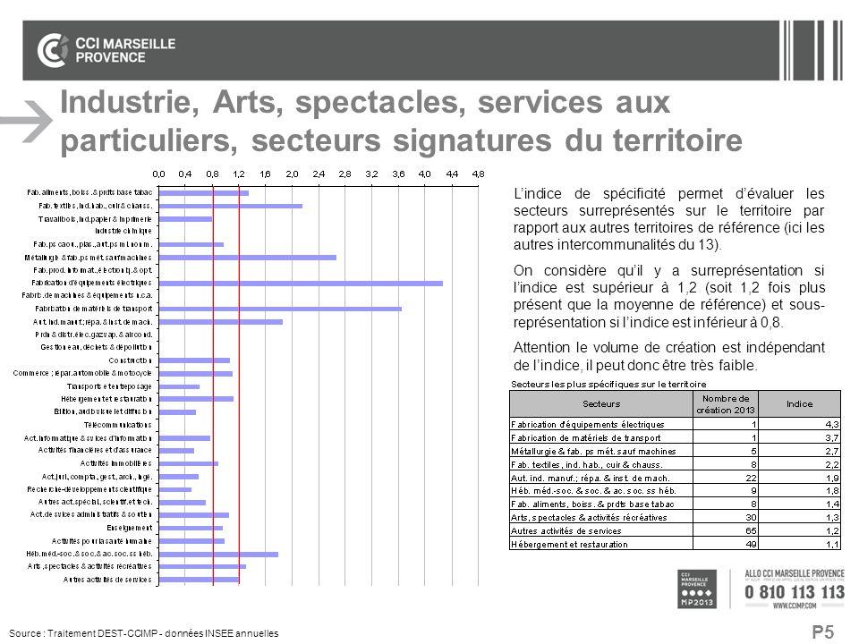 P5 L'indice de spécificité permet d'évaluer les secteurs surreprésentés sur le territoire par rapport aux autres territoires de référence (ici les aut