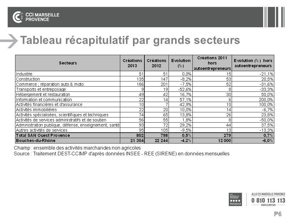 P6 Tableau récapitulatif par grands secteurs Champ : ensemble des activités marchandes non agricoles Source : Traitement DEST-CCIMP d'après données IN