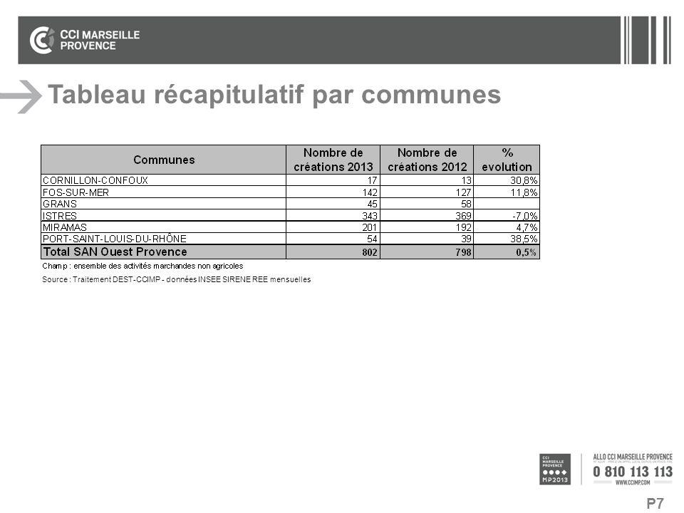P7 Tableau récapitulatif par communes Source : Traitement DEST-CCIMP - données INSEE SIRENE REE mensuelles