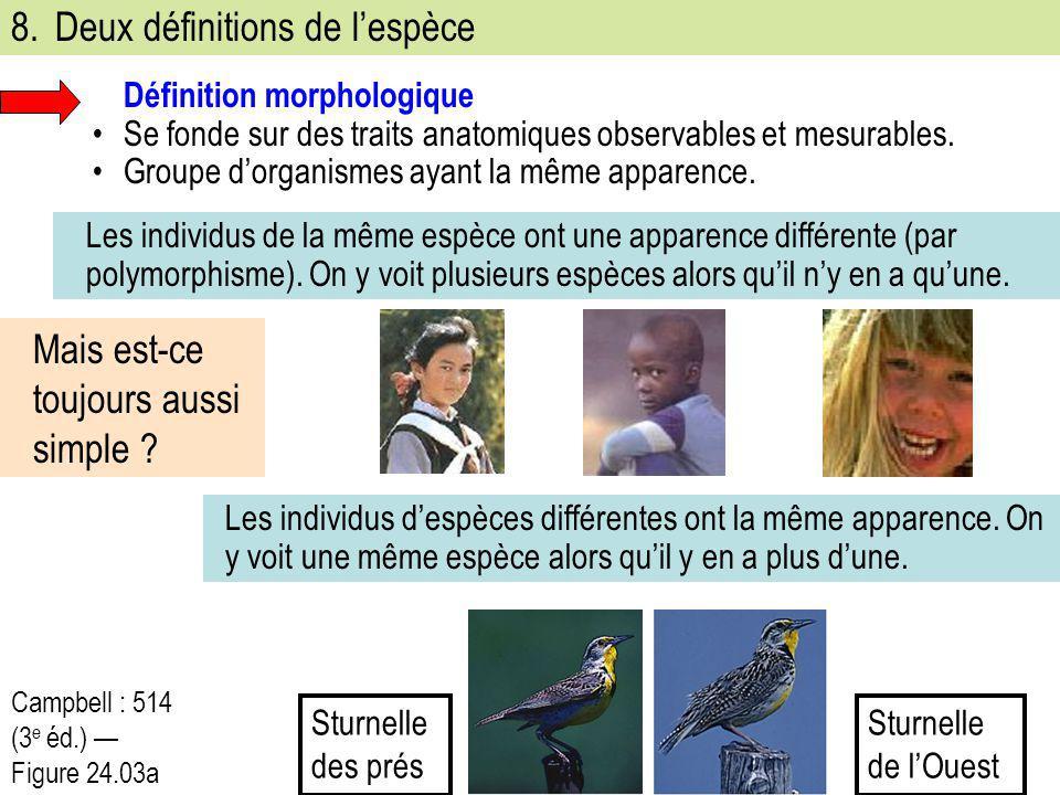 8.Deux définitions de l'espèce Définition morphologique Se fonde sur des traits anatomiques observables et mesurables. Groupe d'organismes ayant la mê