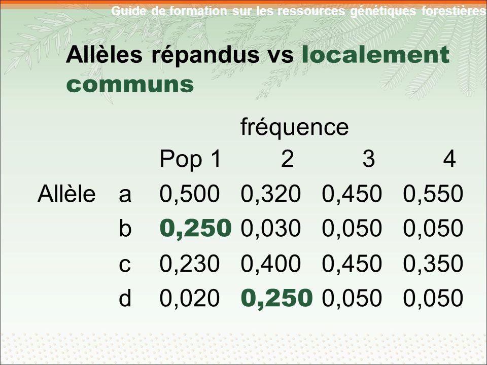 Guide de formation sur les ressources génétiques forestières Allèles répandus vs localement communs fréquence Pop 1234 Allèlea0,5000,3200,4500,550 b 0,250 0,0300,0500,050 c0,2300,4000,4500,350 d0,020 0,250 0,0500,050