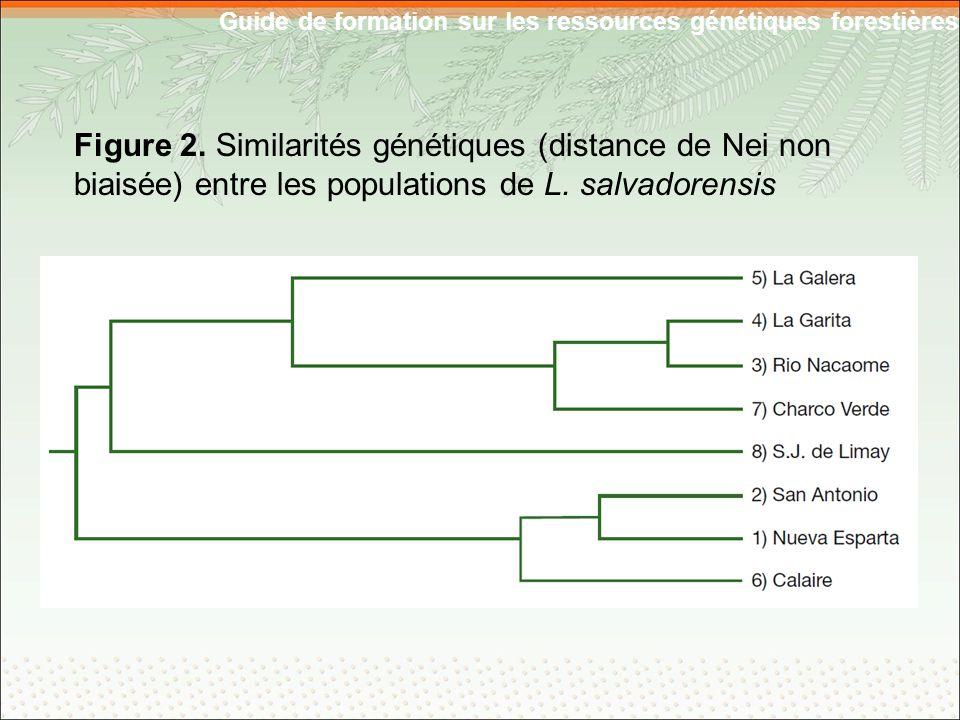 Guide de formation sur les ressources génétiques forestières Figure 2.
