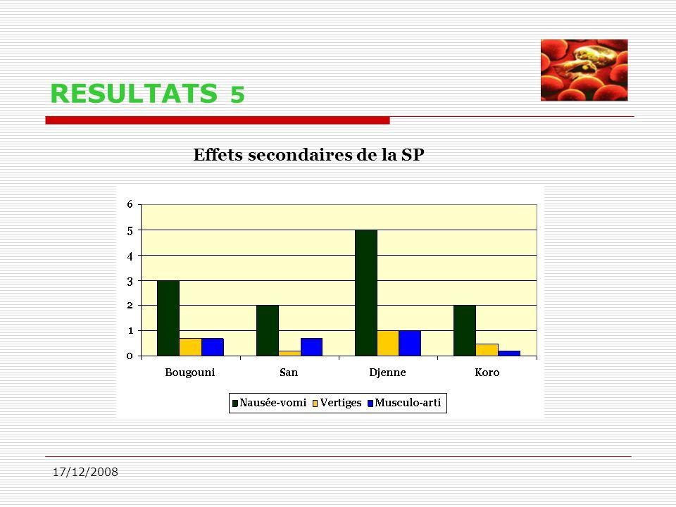 17/12/2008 RESULTATS 5 Effets secondaires de la SP