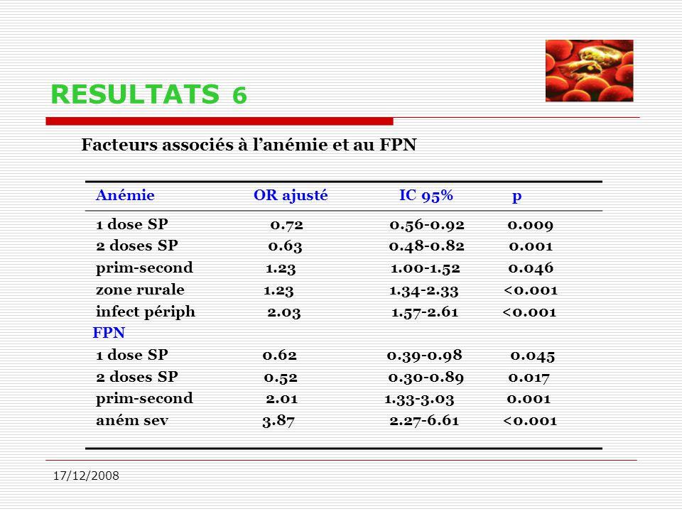 17/12/2008 RESULTATS 6 Facteurs associés à l'anémie et au FPN Anémie OR ajusté IC 95% p 1 dose SP 0.72 0.56-0.92 0.009 2 doses SP 0.63 0.48-0.82 0.001