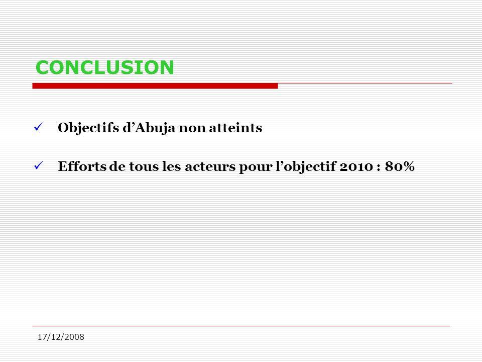 17/12/2008 CONCLUSION Objectifs d'Abuja non atteints Efforts de tous les acteurs pour l'objectif 2010 : 80%