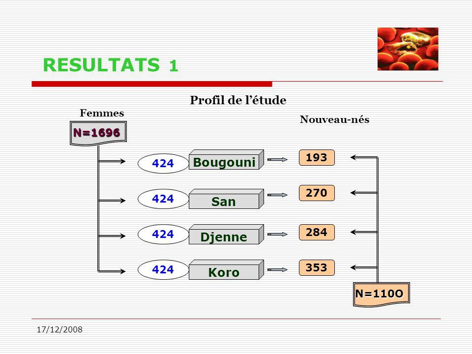 17/12/2008 RESULTATS 1 270 Profil de l'étude N=1696 N=110O 284 353 193 424 Femmes Nouveau-nés Bougouni San Djenne Koro