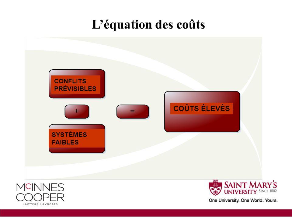 L'équation des coûts CONFLITS PRÉVISIBLES SYSTÈMES FAIBLES COÛTS ÉLEVÉS