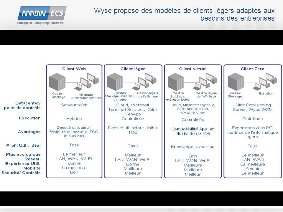 Wyse propose des modèles de clients légers adaptés aux besoins des entreprises