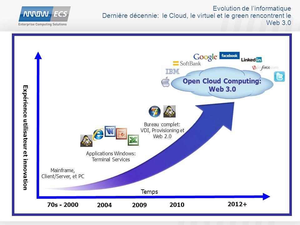 Evolution de l'informatique Dernière décennie: le Cloud, le virtuel et le green rencontrent le Web 3.0 Applications Windows: Terminal Services Bureau