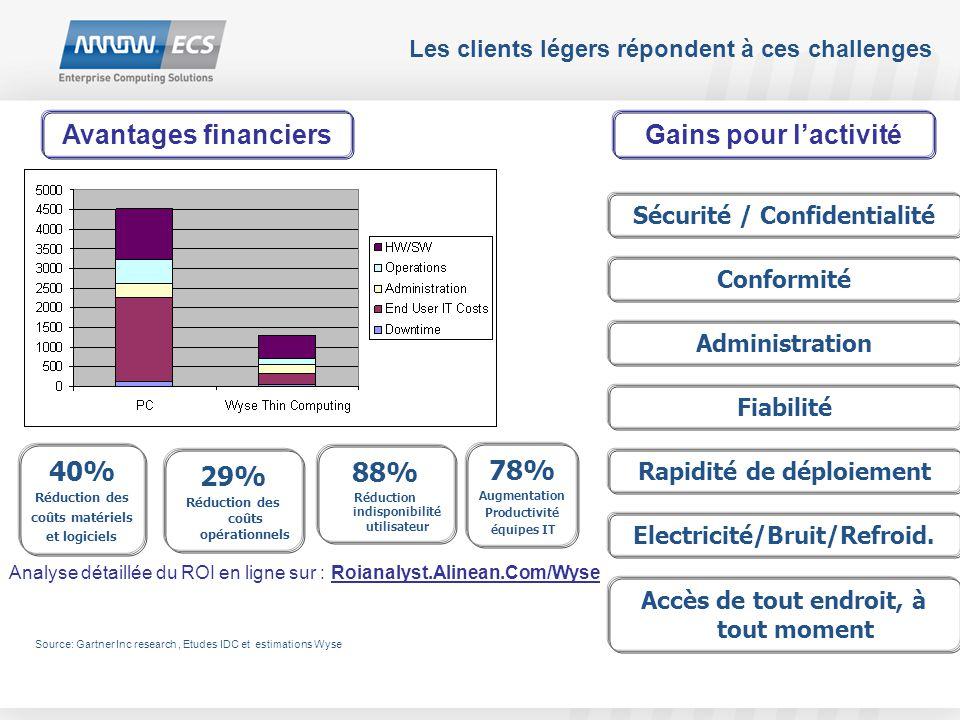 Les clients légers répondent à ces challenges Avantages financiers 40% Réduction des coûts matériels et logiciels 29% Réduction des coûts opérationnel