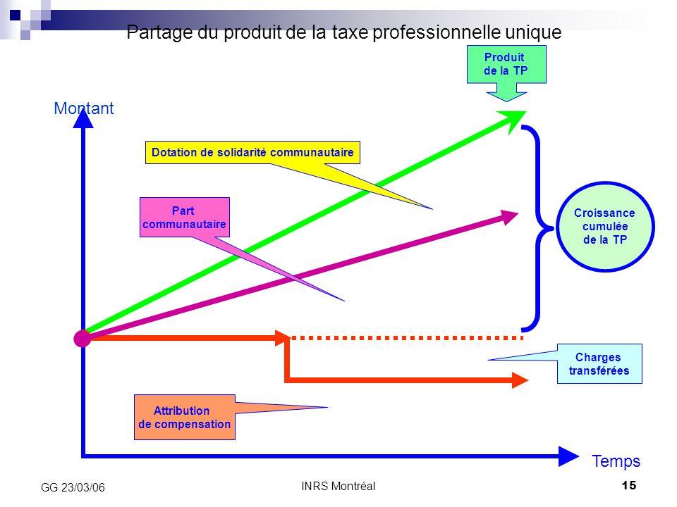 INRS Montréal15 GG 23/03/06 Dotation de solidarité communautaire Attribution de compensation Produit de la TP Croissance cumulée de la TP Part communa