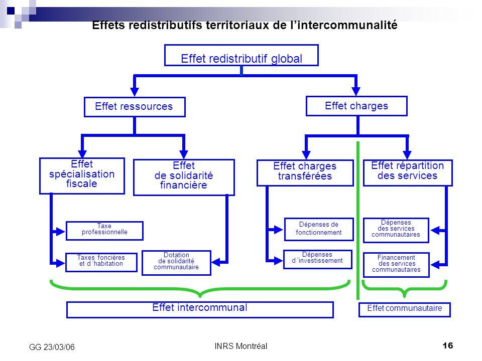 INRS Montréal16 GG 23/03/06 Effets redistributifs territoriaux de l'intercommunalité Effet redistributif global Effet spécialisation fiscale Effet de