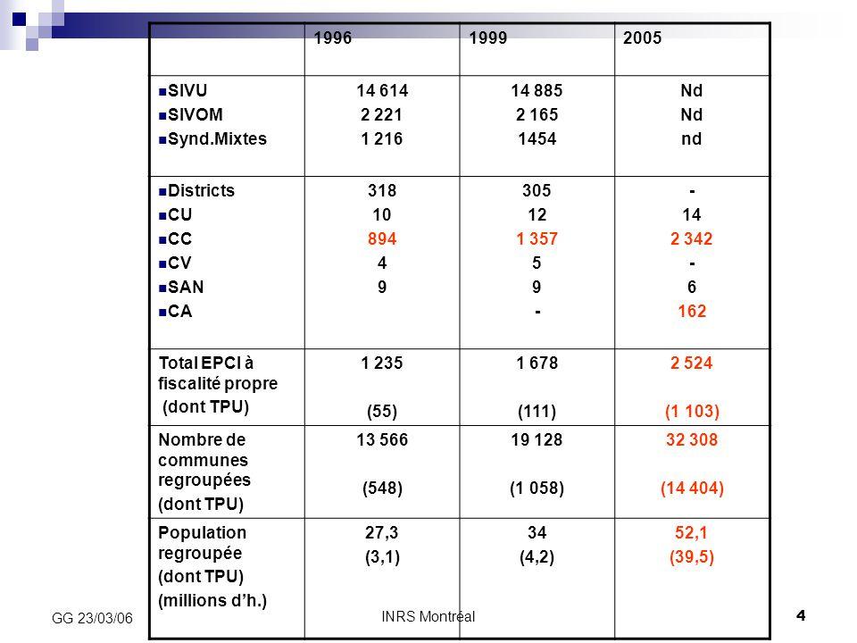 INRS Montréal4 GG 23/03/06 199619992005 SIVU SIVOM Synd.Mixtes 14 614 2 221 1 216 14 885 2 165 1454 Nd nd Districts CU CC CV SAN CA 318 10 894 4 9 305