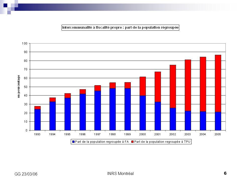 INRS Montréal7 GG 23/03/06 Diversité des formes d'intercommunalité Intercommunalités à forme « associative »:  Les communes transfèrent le pouvoir de décision et d'exécution sur compétences transférées  Financement par contributions additionnelles levées par les communes  (14 000 SIVU, 2200 SIVOM, 1216 syndicats mixtes) Intercommunalités à forme « fédérative »:  Une fiscalité de substitution, commune (fiscalité unique ou fiscalité mixte)  Un partage de compétences plus étendu, mais selon l'intérêt communautaire »  (14 CU, 155 CA, 2186 CC, 6 SAN)