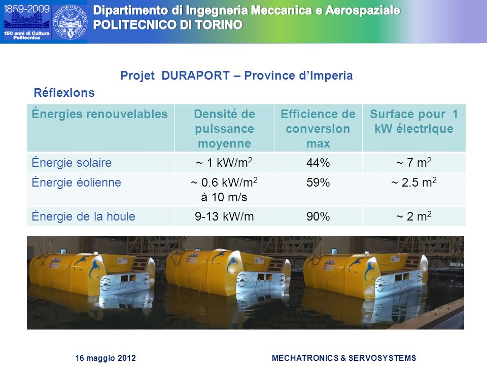 DIMEC Dipartimento di Meccanica DIMEC Dipartimento di Meccanica 16 maggio 2012MECHATRONICS & SERVOSYSTEMS Projet DURAPORT – Province d'Imperia Réflexions Énergies renouvelablesDensité de puissance moyenne Efficience de conversion max Surface pour 1 kW électrique Énergie solaire~ 1 kW/m 2 44%~ 7 m 2 Énergie éolienne~ 0.6 kW/m 2 à 10 m/s 59%~ 2.5 m 2 Énergie de la houle9-13 kW/m90%~ 2 m 2