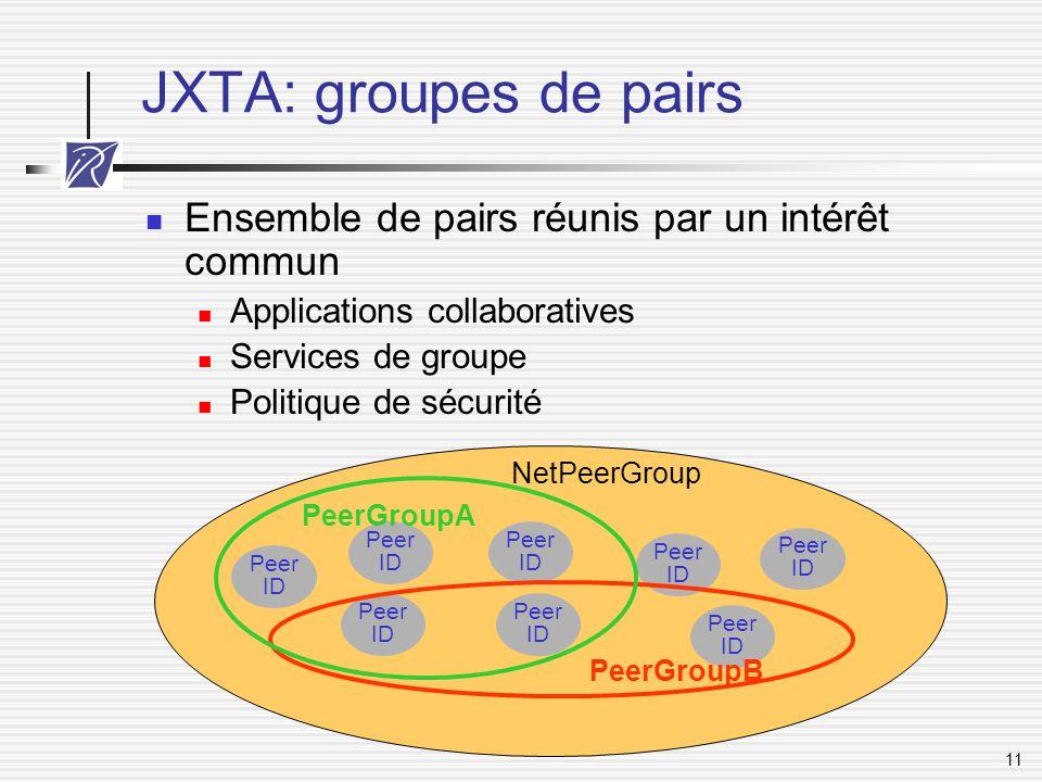 11 JXTA: groupes de pairs Ensemble de pairs réunis par un intérêt commun Applications collaboratives Services de groupe Politique de sécurité Peer ID
