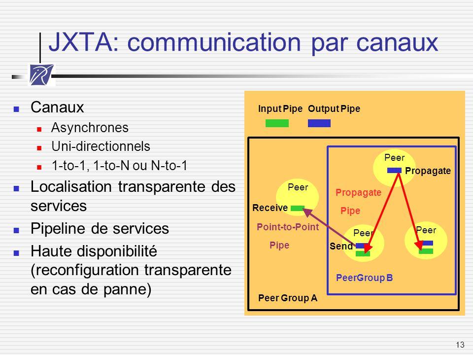 13 JXTA: communication par canaux Canaux Asynchrones Uni-directionnels 1-to-1, 1-to-N ou N-to-1 Localisation transparente des services Pipeline de ser