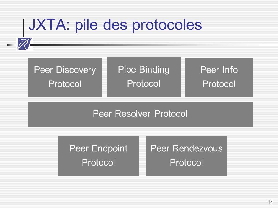 14 JXTA: pile des protocoles Peer Resolver Protocol Peer Rendezvous Protocol Peer Endpoint Protocol Peer Discovery Protocol Pipe Binding Protocol Peer
