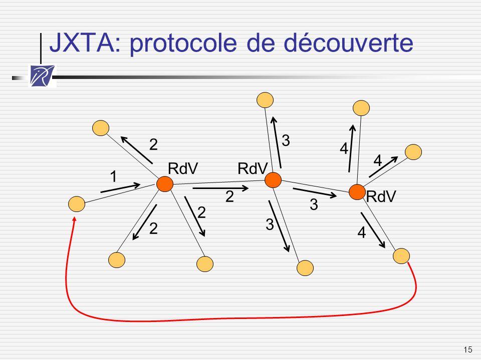 15 JXTA: protocole de découverte 1 2 2 2 2 3 3 3 4 4 4 RdV