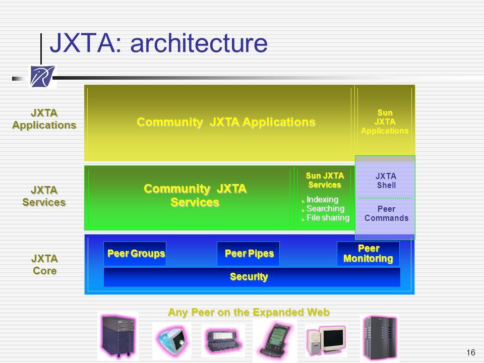 16 JXTA: architecture Community JXTA Services Community JXTA Applications Sun JXTA Applications Security Peer Groups Peer Pipes PeerMonitoring PeerCom
