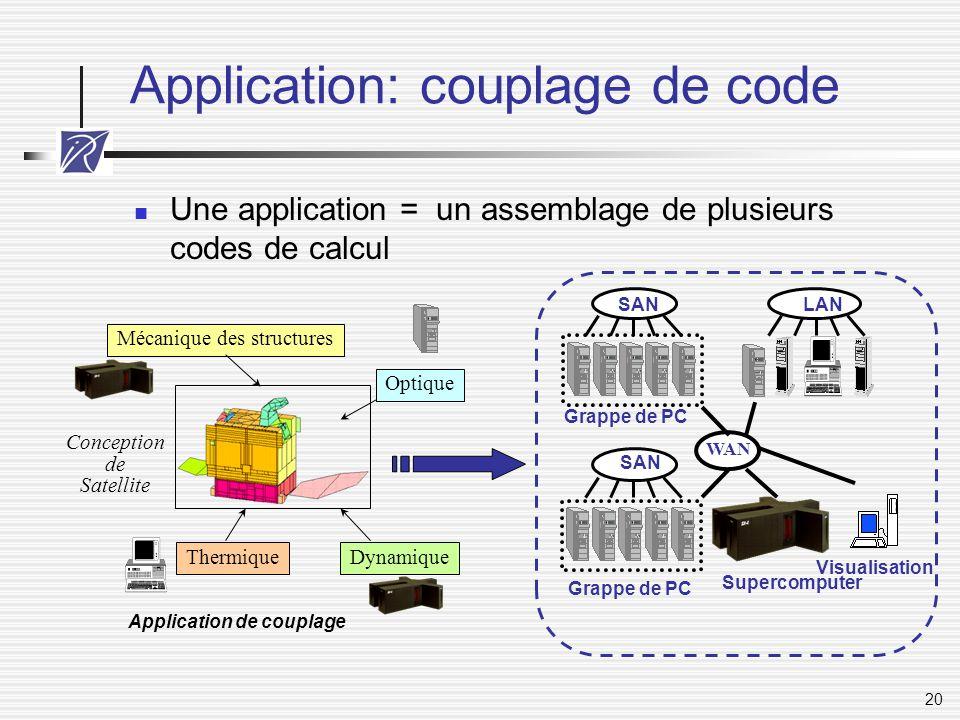 20 Application: couplage de code Une application = un assemblage de plusieurs codes de calcul Mécanique des structures Thermique Optique Dynamique Con