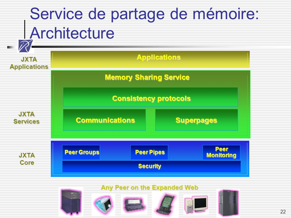 22 Service de partage de mémoire: Architecture Applications Security Peer Groups Peer Pipes PeerMonitoring Memory Sharing Service JXTAApplications JXT
