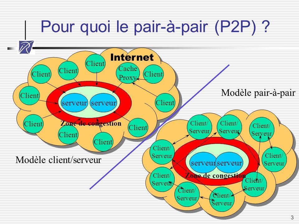 3 Pour quoi le pair-à-pair (P2P) ? Client Internet serveur Client Cache Proxy serveur Zone de congestion Client/ Serveur serveur Client/ Serveur Zone