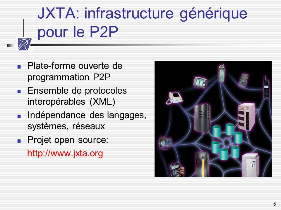 6 JXTA: infrastructure générique pour le P2P Plate-forme ouverte de programmation P2P Ensemble de protocoles interopérables (XML) Indépendance des lan