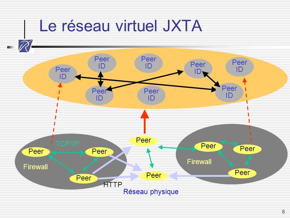 9 JXTA: pairs Un pair = Un identifiant unique (UUID) Adressable indépendamment de sa localisation (firewalls, NAT) Plusieurs points d'accès réseau (TCP, HTTP, etc.) Plusieurs types de pairs Minimaux Simples Rendez-vous Routage