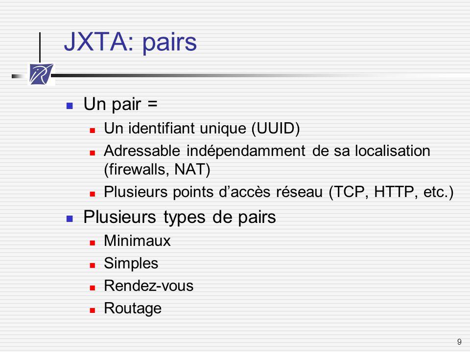 9 JXTA: pairs Un pair = Un identifiant unique (UUID) Adressable indépendamment de sa localisation (firewalls, NAT) Plusieurs points d'accès réseau (TC